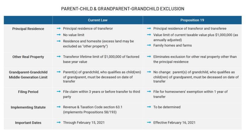 Proposition 19 vs Proposition 58 Parent to Child